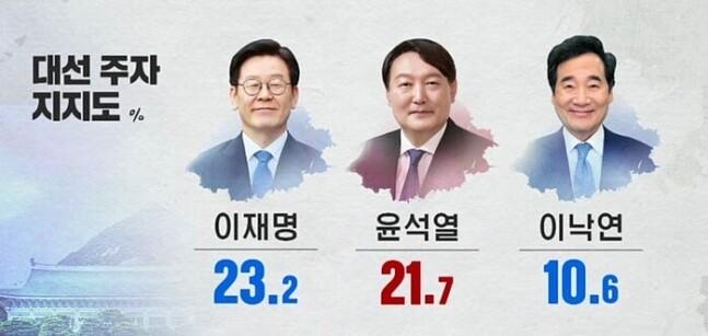[넥스트리서치] 이재명 23.2% - 윤석열 21.7% - 이낙연 10.6%