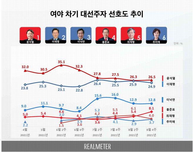 [리얼미터] 윤석열 26.5%-이재명 24.9% '경합'…홍준표 약진