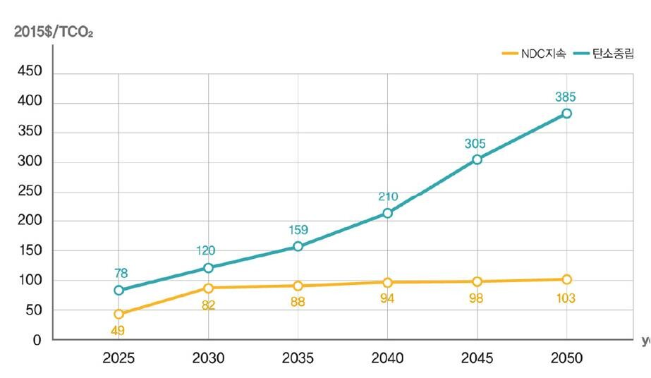 '2050 탄소중립 전환 시나리오 보고서' 시나리오별 탄소 가격 추이