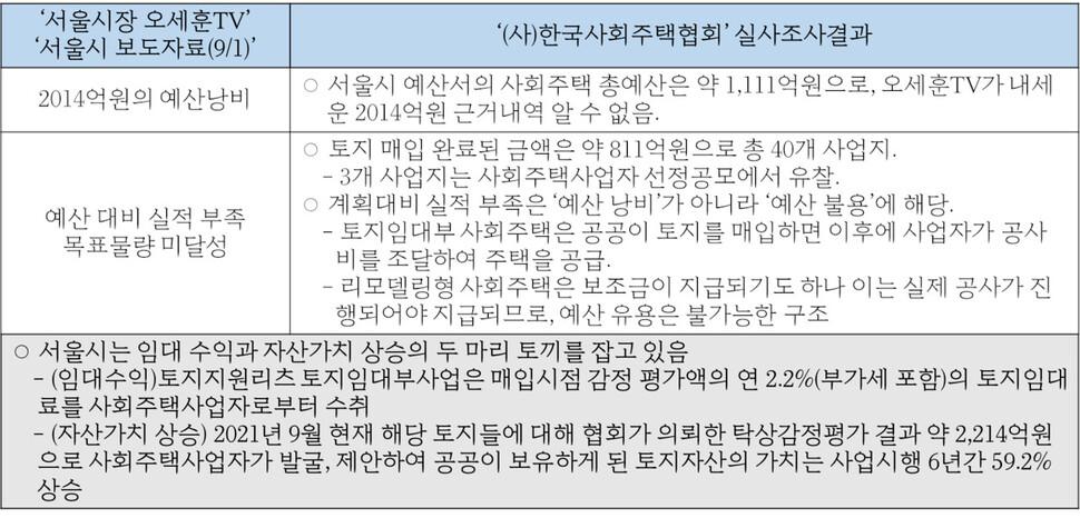 8월 26일 유튜브 '서울시장 오세훈TV'의 서울시 사회주택사업 비판 영상(https://www.youtube.com/watch?v=rCPVul6IQ2I)과 9월1일 서울시 보도자료(https://www.seoul.go.kr/news/news_report.do#view/346358)의 주장에 대해 (사)한국사회주택협회가 전수조사를 실시해 결과와 반박문을 발표하는 기자회견을 가졌다. 자료: (사)한국사회주택협회의 기자회견 보도자료의 내용을 비교 도표 형식으로 재정리(기사 하단 참조)