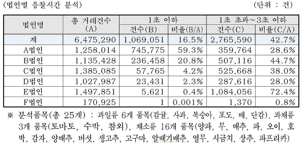 2019년 가락시장 경매에서 응찰시간이 3초 이하인 비중. 서울시농수산식품공사 제공
