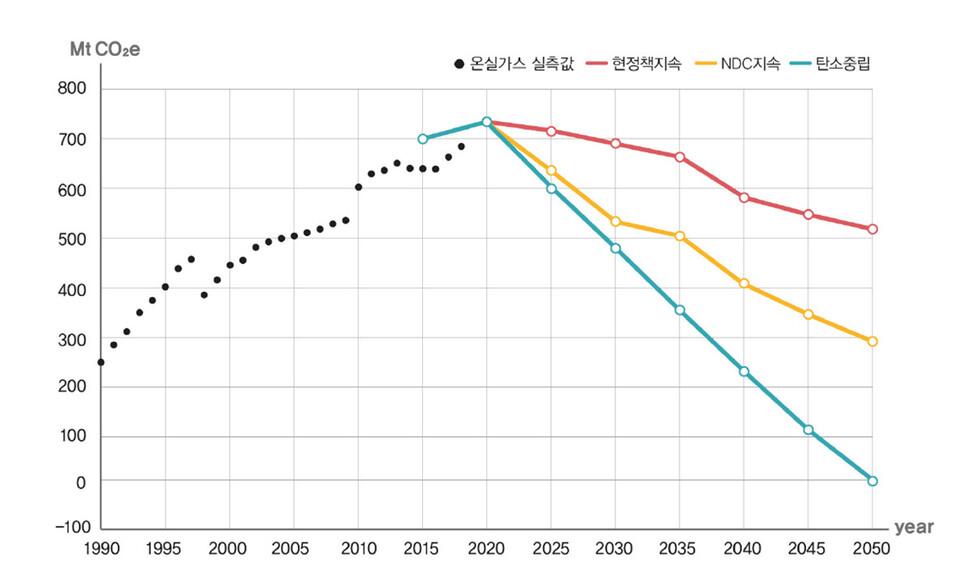 '2050 탄소중립 전환 시나리오 보고서' 시나리오별 온실가스 감축 경로