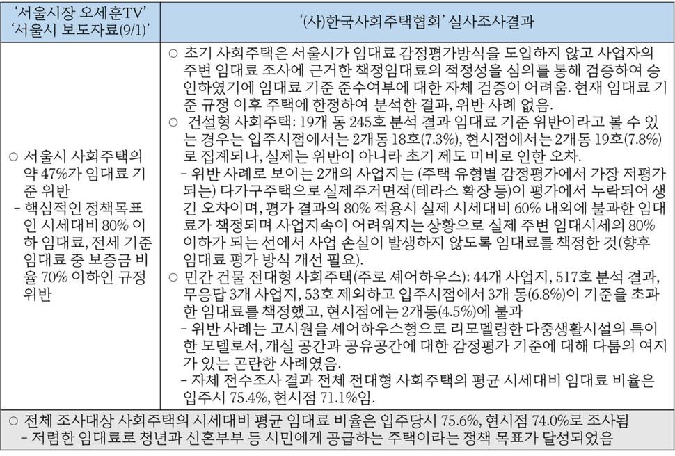 자료: (사)한국사회주택협회의 기자회견 보도자료의 내용을 비교 도표 형식으로 재정리(기사 하단 참조)
