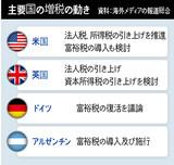 米英を先頭にIMFも積極的に勧告する増税…韓国だけ消極的なわけは